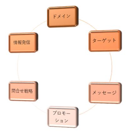 税理士 WEB戦略