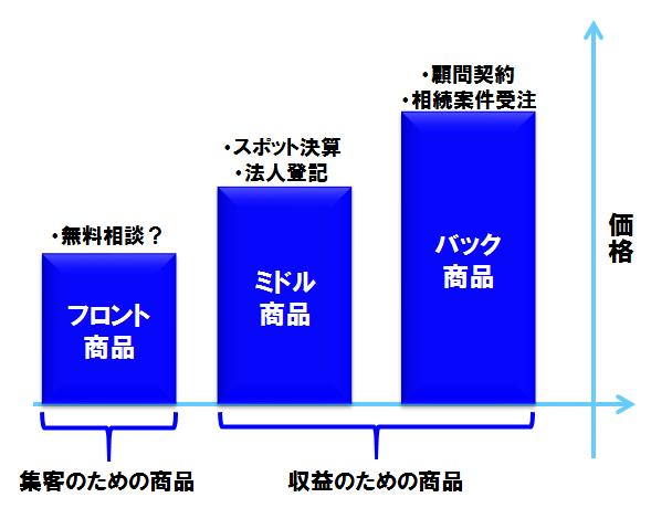 %e7%a8%8e%e7%90%86%e5%a3%ab%e4%ba%8b%e5%8b%99%e6%89%80%e3%80%80%e3%83%95%e3%83%ad%e3%83%b3%e3%83%88%e5%95%86%e5%93%81